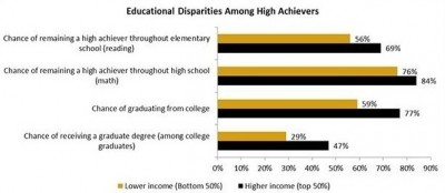 Figure 1 from the report 'Equal Talents, Unequal Opportunities: A Report Card on State Support for Academically Talented Low-Income Students.'